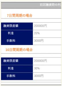 メビウスHPの利息ページには7日周期2割,10日周期3割と表記されている